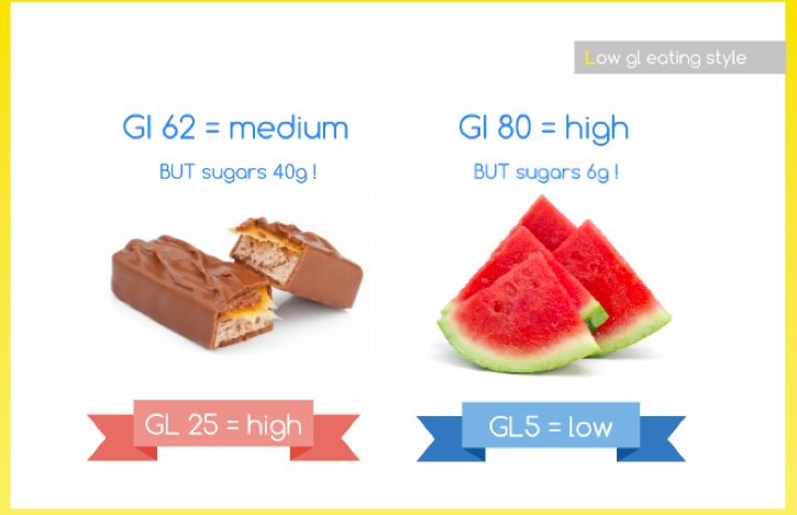 The difference between Glycemic Index and Glycemic Load