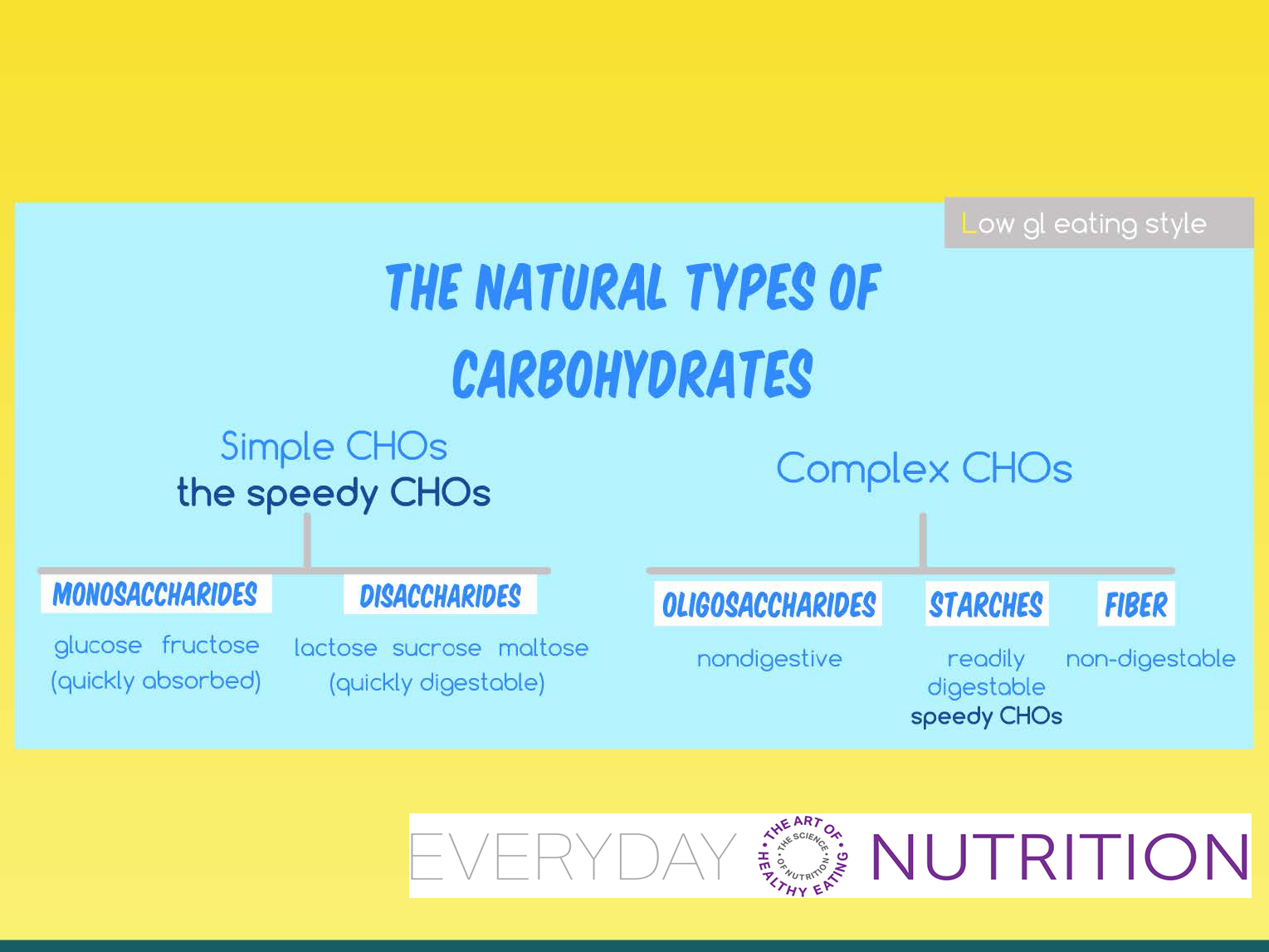 Natural Carbohydrates